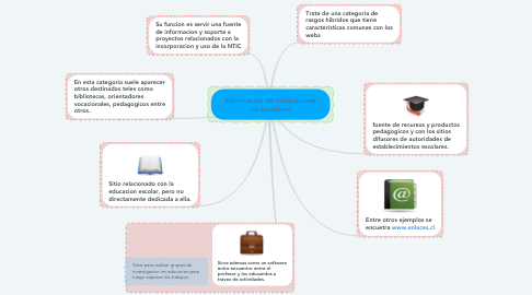 Mind Map: informacion de instituciones no escolares