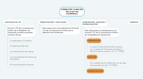 Mind Map: Modelo CANVAS en la formulación de proyectos