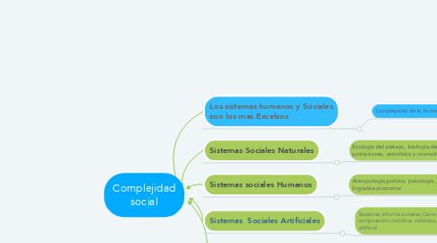 Mind Map: Complejidad social