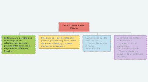 Mind Map: Derecho Internacional  Privado