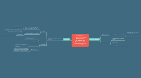 """Mind Map: Faye Ginsburg """"Procreation Stories: Reproduction, Nurturance, and Procreation in Life Narratives of Abortion Activists"""""""