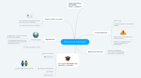 Mind Map: Revolución de Habilidades