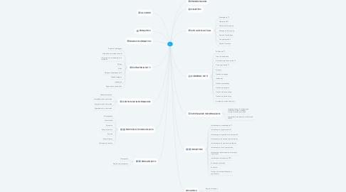 Mind Map: PETI