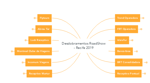 Mind Map: Desdobramentos RoadShow - Recife 2019
