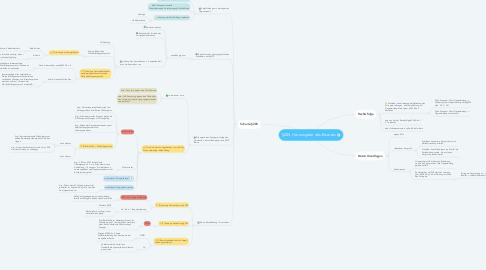 Mind Map: §285, Herausgabe des Ersatzes