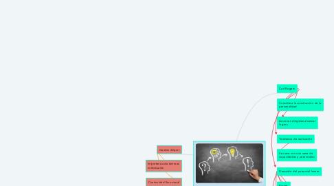 Mind Map: Teoría Fenomenológica