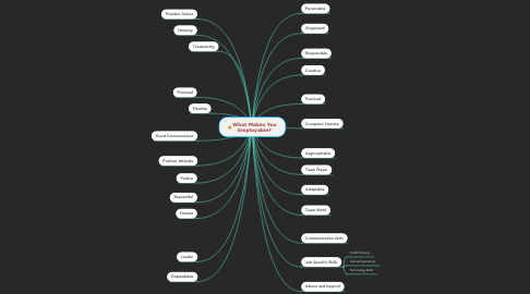 Mind Map: What Makes You Employable?