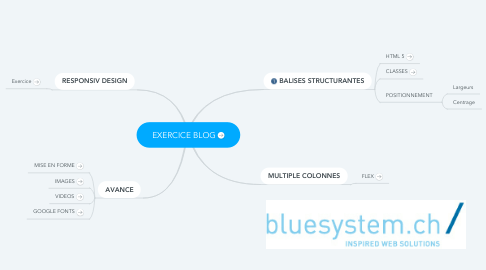 Mind Map: EXERCICE BLOG