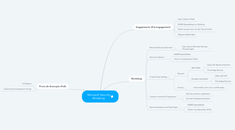 Mind Map: Microsoft Security Workshop