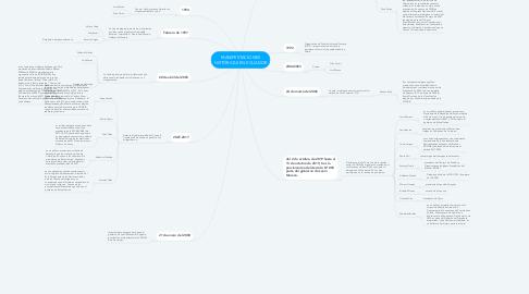 Mind Map: MANIFESTACIONES HISTÓRICAS EN ECUADOR