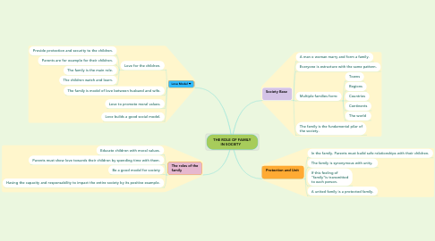 Mind Map: THE ROLE OF FAMILY IN SOCIETY 👪