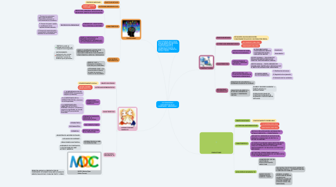 Mind Map: LOS PARADIGMAS PSICOLÓGICOS EN LA ENSEÑANZA - APRENDIZAJE