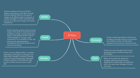 Mind Map: El Nino