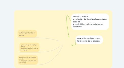 Mind Map: epistemológicas de la Pedagogía