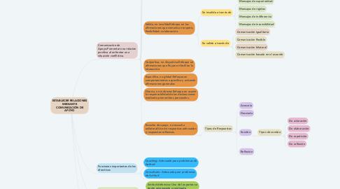 Mind Map: ESTABLECER RELACIONES MEDIANTE COMUNICACIÓN DE APOYO