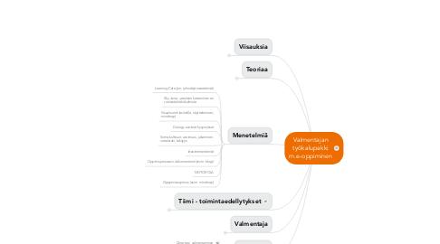 Mind Map: Valmentajan työkalupakki m.e-oppiminen