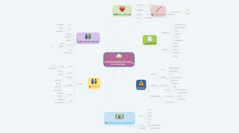 Mind Map: CONTAMINACIÓN DEL AIRE Y SU CONTROL