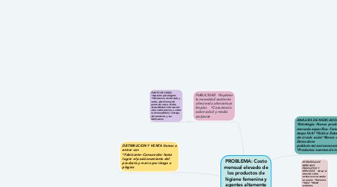 Mind Map: PROBLEMA: Costo mensual elevado de los productos de higiene femenina y agentes altamente contaminantes/ PRODUCTO: Panty con toalla higiénica incorporada