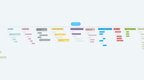Mind Map: LA SEMIÓTICA