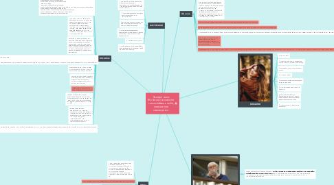 Mind Map: Экспертность Женская психология тема любовь к себе, повышение самооценки
