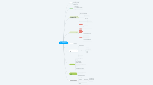 Mind Map: Turn Connections Into Clients