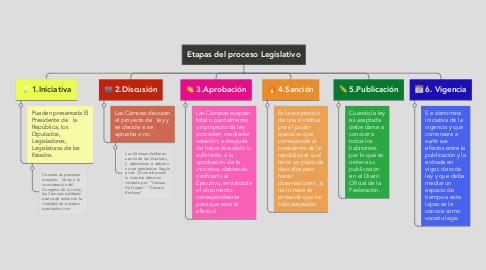 Mind Map: Etapas del proceso Legislativo