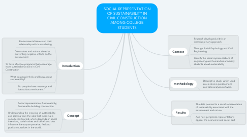 Mind Map: SOCIAL REPRESENTATION OF SUSTAINABILITY IN CIVIL CONSTRUCTION AMONG COLLEGE STUDENTS