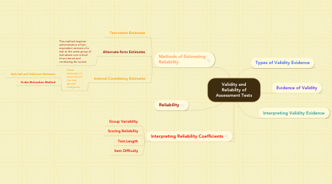 Mind Map: Validity and Reliablity of Assessment Tests