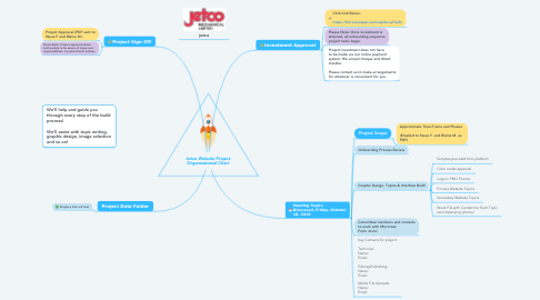 Mind Map: Jetco Website Project Organizational Chart