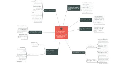 Mind Map: E.E. Paschoal Carlos Magno: Reunião com a equipe gestora para análise e sistematização de dados obtidos