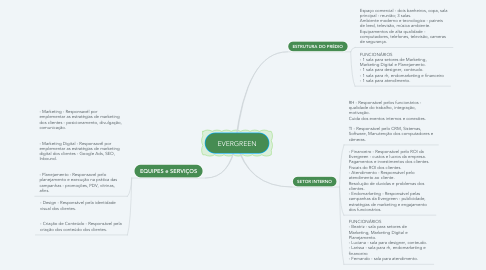 Mind Map: EVERGREEN