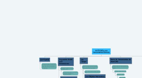 Mind Map: AUTOCAD y sus herramientas básicas.