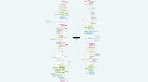 Mind Map: Ch 1010 Concept Map