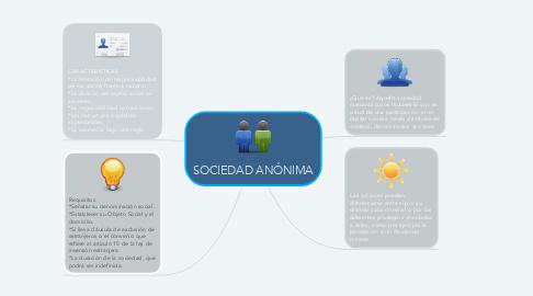 Mind Map: SOCIEDAD ANÓNIMA