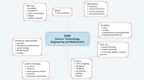 Mind Map: STEM  Science, Techonology, Engineering and Mathematics