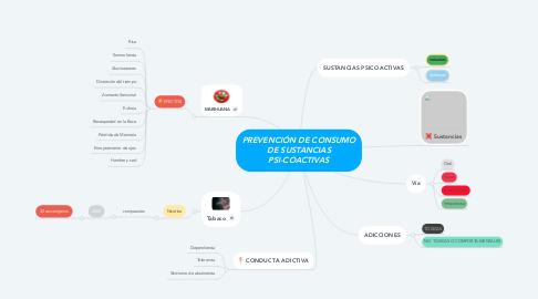 Mind Map: PREVENCIÓN DE CONSUMO DE SUSTANCIAS PSI-COACTIVAS