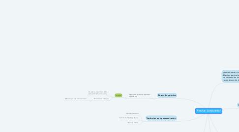 Mind Map: Resinas Compuestas