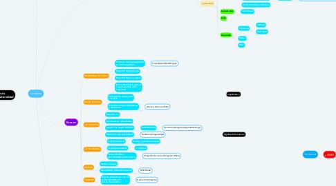 Mind Map: La cocina