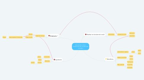 Mind Map: Aprovechamiento Productivo De Lavado De corrales