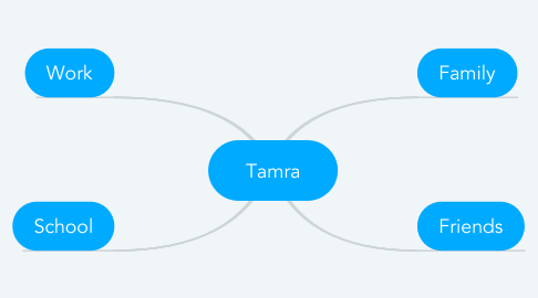 Mind Map: Tamra