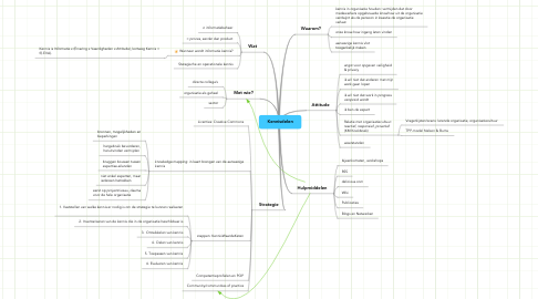 Mind Map: Kennisdelen