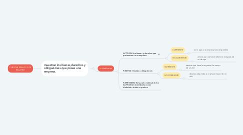 Mind Map: CUENTAS REALES O DE BALANCE