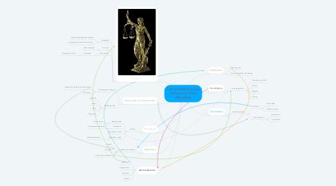 Mind Map: La mercadotecnia y su relación con otras disciplinas