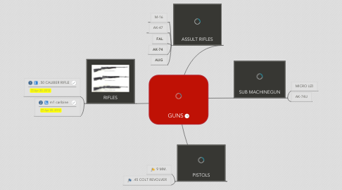 Mind Map: GUNS