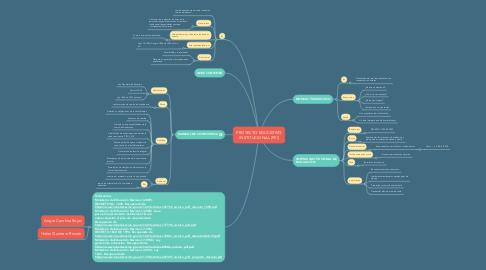 Mind Map: PROYECTO EDUCATIVO INSTITUCIONAL (PEI)