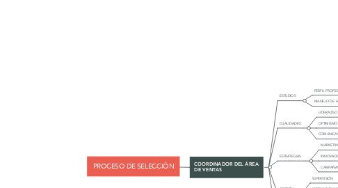 Mind Map: PROCESO DE SELECCIÓN