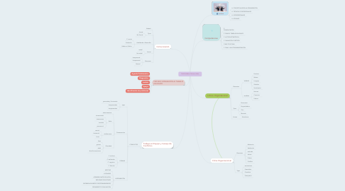 Mind Map: Habilidades Gerenciales