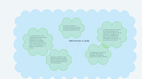 Mind Map: SERVICIOS DE LA NUBE