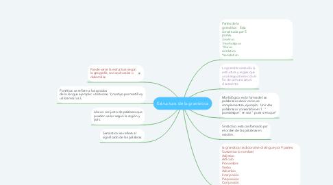 Mind Map: Estructura de la gramática