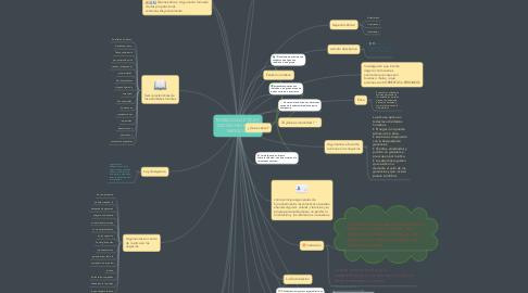 Mind Map: MORALIDAD, ÉTICA Y DECISIONES EN LOS NEGOCIOS